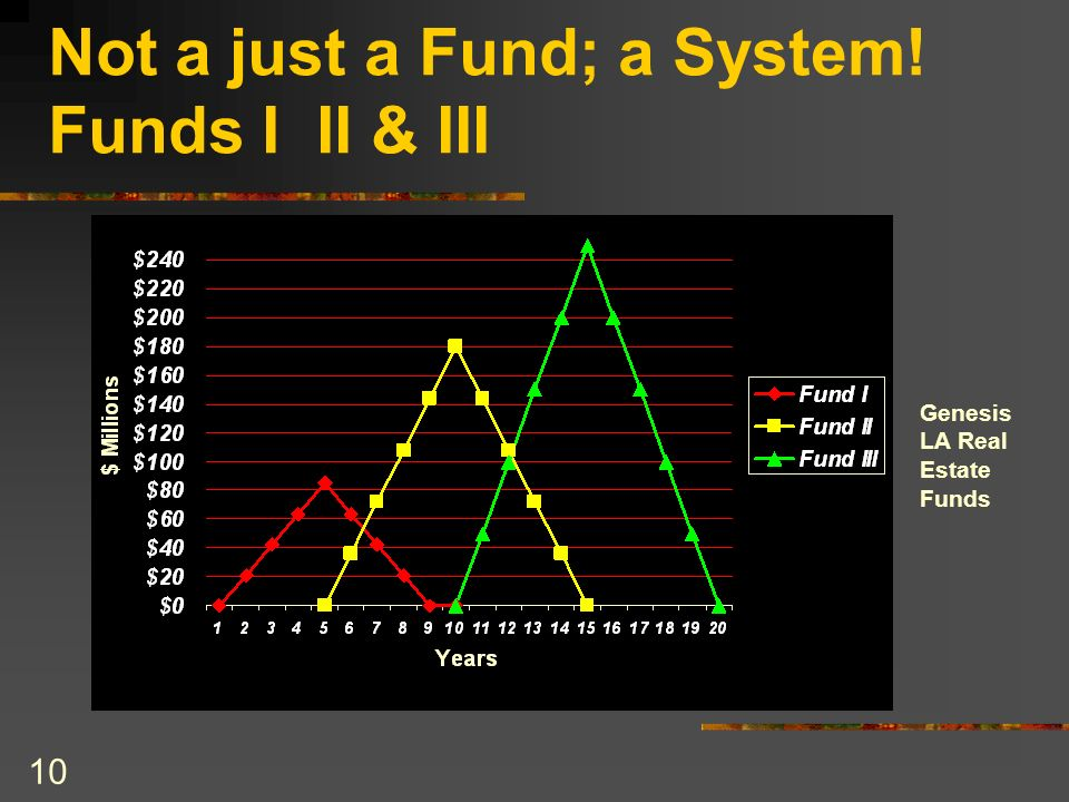 10 Not a just a Fund; a System! Funds I II & III Genesis LA Real Estate Funds