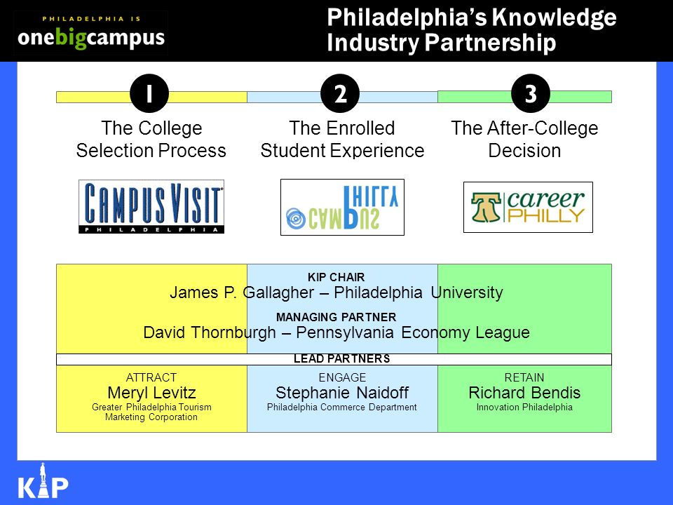 1 The College Selection Process 2 The Enrolled Student Experience 3 The After-College Decision MANAGING PARTNER David Thornburgh – Pennsylvania Economy League ATTRACT Meryl Levitz Greater Philadelphia Tourism Marketing Corporation KIP CHAIR James P.
