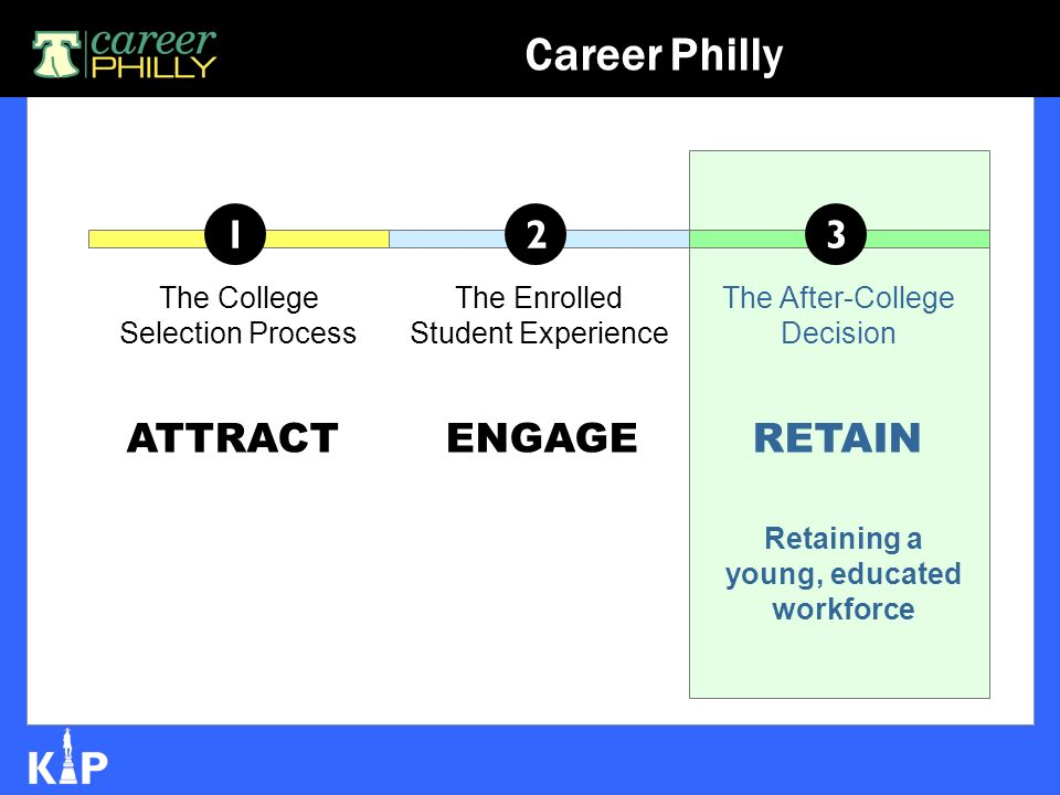 1 The College Selection Process 2 The Enrolled Student Experience 3 The After-College Decision ATTRACTENGAGERETAIN Retaining a young, educated workforce Career Philly