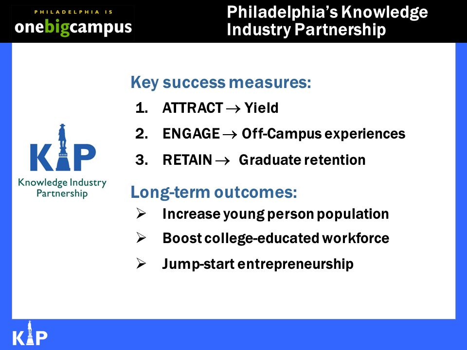 Philadelphias Knowledge Industry Partnership Key success measures: 1.ATTRACT Yield 2.ENGAGE Off-Campus experiences 3.RETAIN Graduate retention Long-term outcomes: Increase young person population Boost college-educated workforce Jump-start entrepreneurship