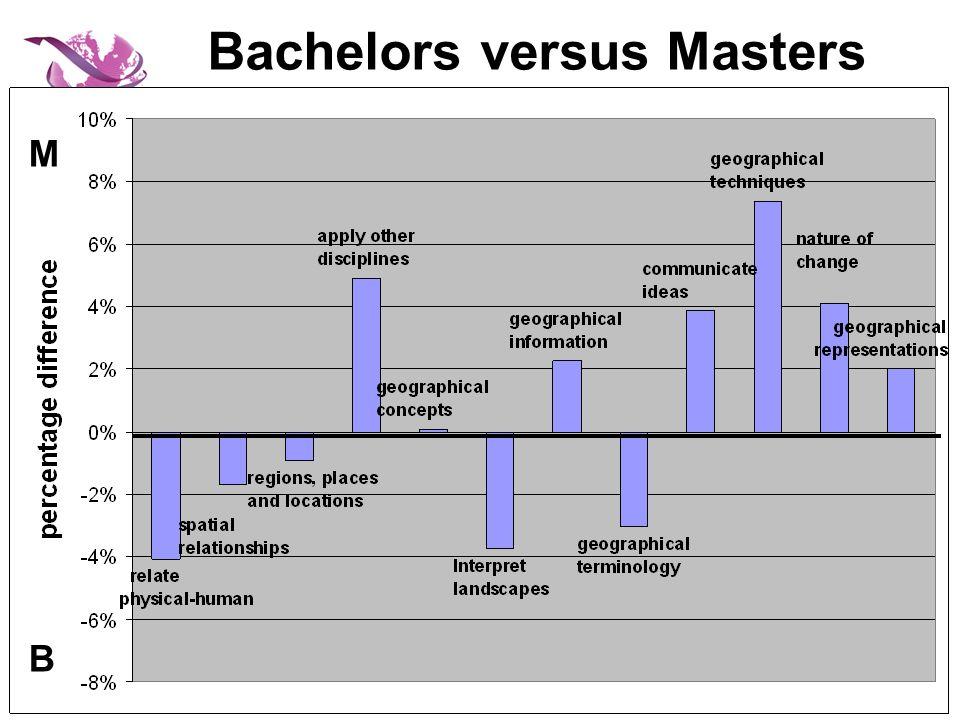 Bachelors versus Masters M B