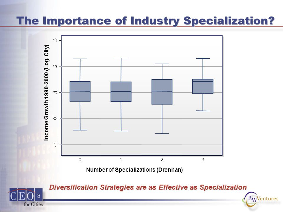 -.1 0.1.2.3 Income Growth 1990-2000 (Log, City) 0123 The Importance of Industry Specialization.