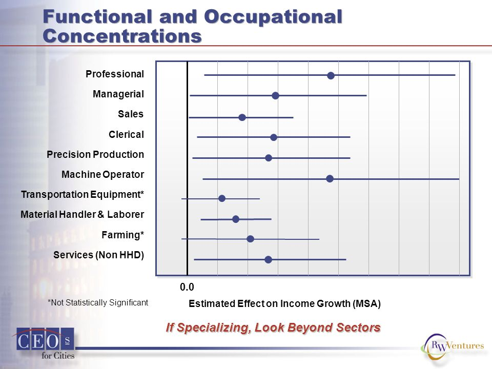 Functional and Occupational Concentrations Estimated Effect on Income Growth (MSA) Professional Managerial Sales Clerical Precision Production Machine Operator Transportation Equipment* Material Handler & Laborer Farming* Services (Non HHD) 0.0 If Specializing, Look Beyond Sectors *Not Statistically Significant