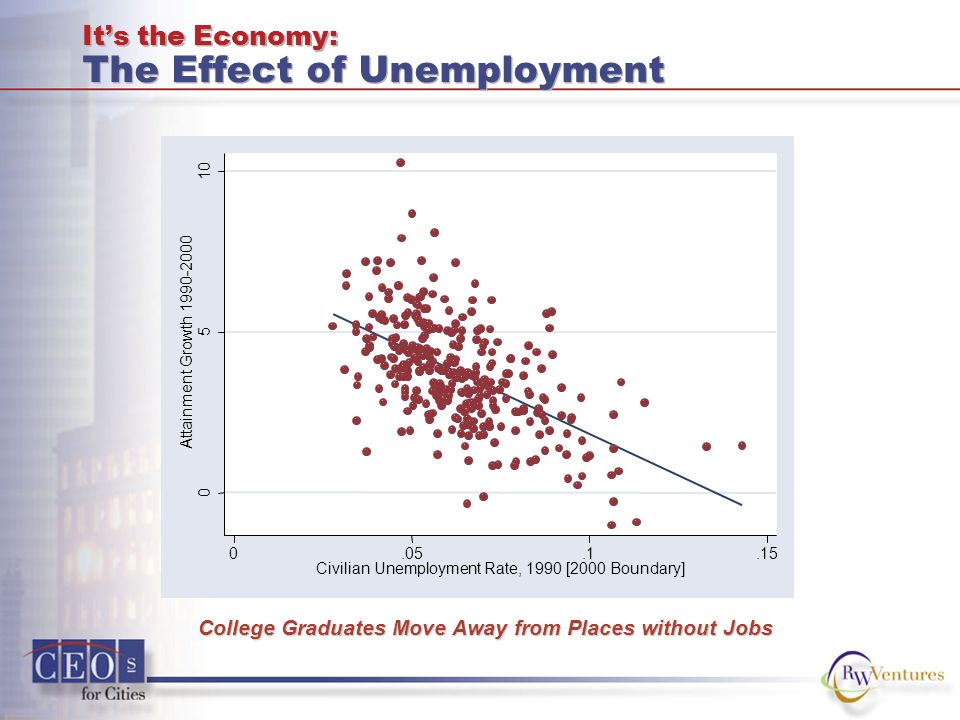 Its the Economy: The Effect of Unemployment 0 5 10 Attainment Growth 1990-2000 0.05.1.15 Civilian Unemployment Rate, 1990 [2000 Boundary] College Graduates Move Away from Places without Jobs