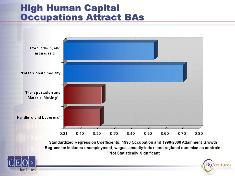 High Human Capital Occupations Attract BAs Standardized Regression Coefficients: 1990 Occupation and 1990-2000 Attainment Growth Regression includes u