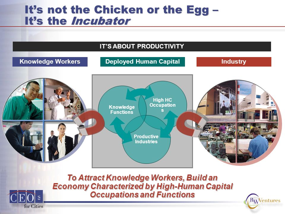 High HC Occupation s Productive Industries Knowledge Functions Its not the Chicken or the Egg – Its the Incubator Deployed Human Capital ITS ABOUT PRODUCTIVITY To Attract Knowledge Workers, Build an Economy Characterized by High-Human Capital Occupations and Functions IndustryKnowledge Workers