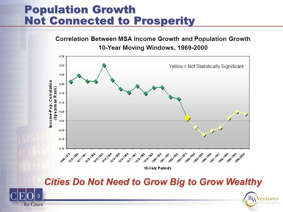 Population Growth Not Connected to Prosperity Correlation Between MSA Income Growth and Population Growth 10-Year Moving Windows, 1969-2000 Yellow = Not Statistically Significant Cities Do Not Need to Grow Big to Grow Wealthy