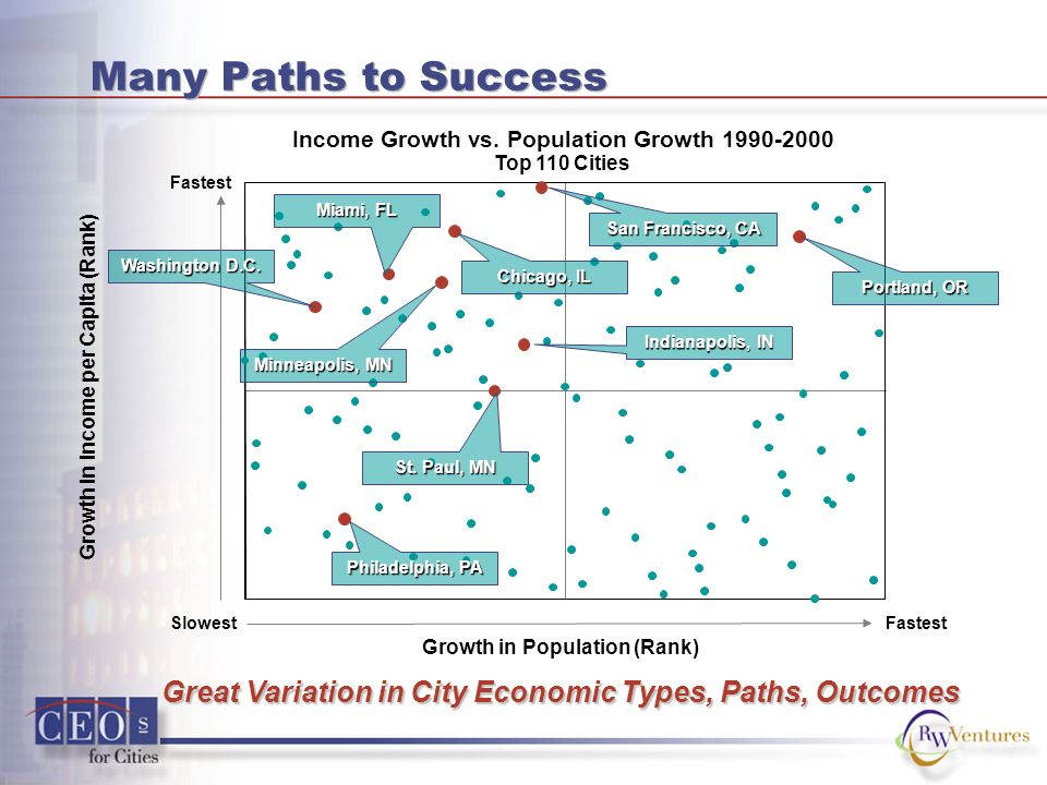 Many Paths to Success Income Growth vs.