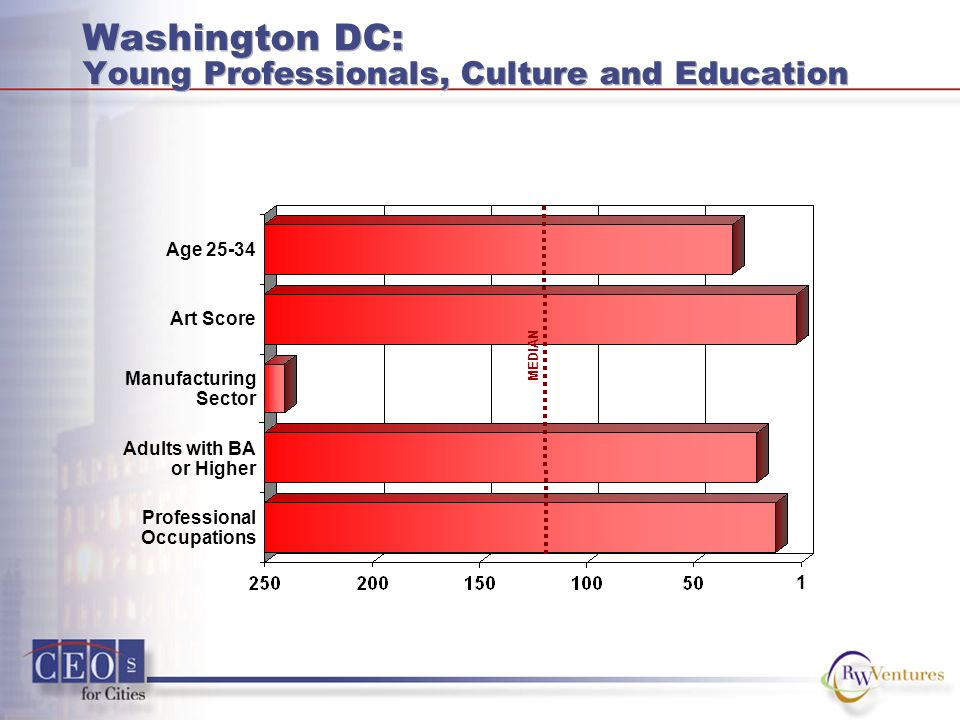 Washington DC: Young Professionals, Culture and Education Age 25-34 Art Score Adults with BA or Higher Professional Occupations Manufacturing Sector M