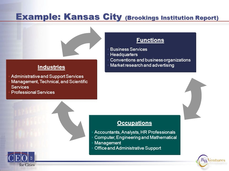 Example: Kansas City (Brookings Institution Report) Industries Administrative and Support Services Management, Technical, and Scientific Services Prof