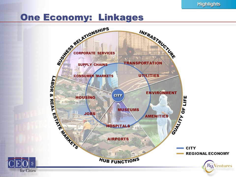 One Economy: Linkages CITY REGIONAL ECONOMY ENVIRONMENT AMENITIES UTILITIES TRANSPORTATION HOSPITALS AIRPORTS HOUSING JOBS CITY CORPORATE SERVICES SUPPLY CHAINS MUSEUMS CONSUMER MARKETS Highlights