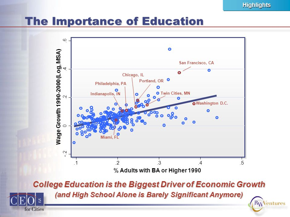 The Importance of Education College Education is the Biggest Driver of Economic Growth (and High School Alone is Barely Significant Anymore) Wage Grow