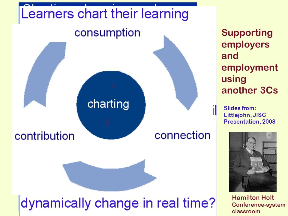 charting Supporting employers and employment using another 3Cs Slides from: Littlejohn, JISC Presentation, 2008 Hamilton Holt Conference-system classroom