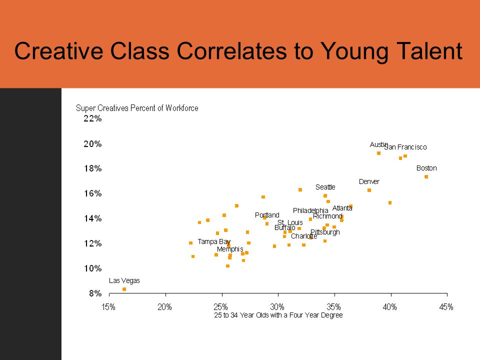 Creative Class Correlates to Young Talent