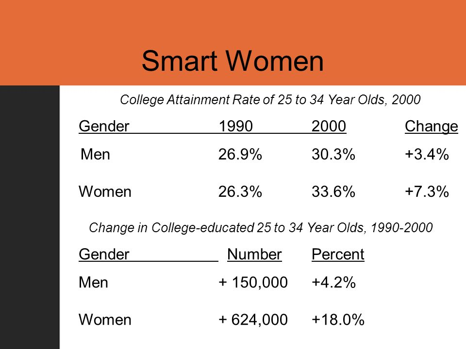 Smart Women College Attainment Rate of 25 to 34 Year Olds, 2000 Gender19902000Change Men 26.9%30.3%+3.4% Women26.3% 33.6%+7.3% Change in College-educated 25 to 34 Year Olds, 1990-2000 Gender NumberPercent Men+ 150,000+4.2% Women+ 624,000+18.0%