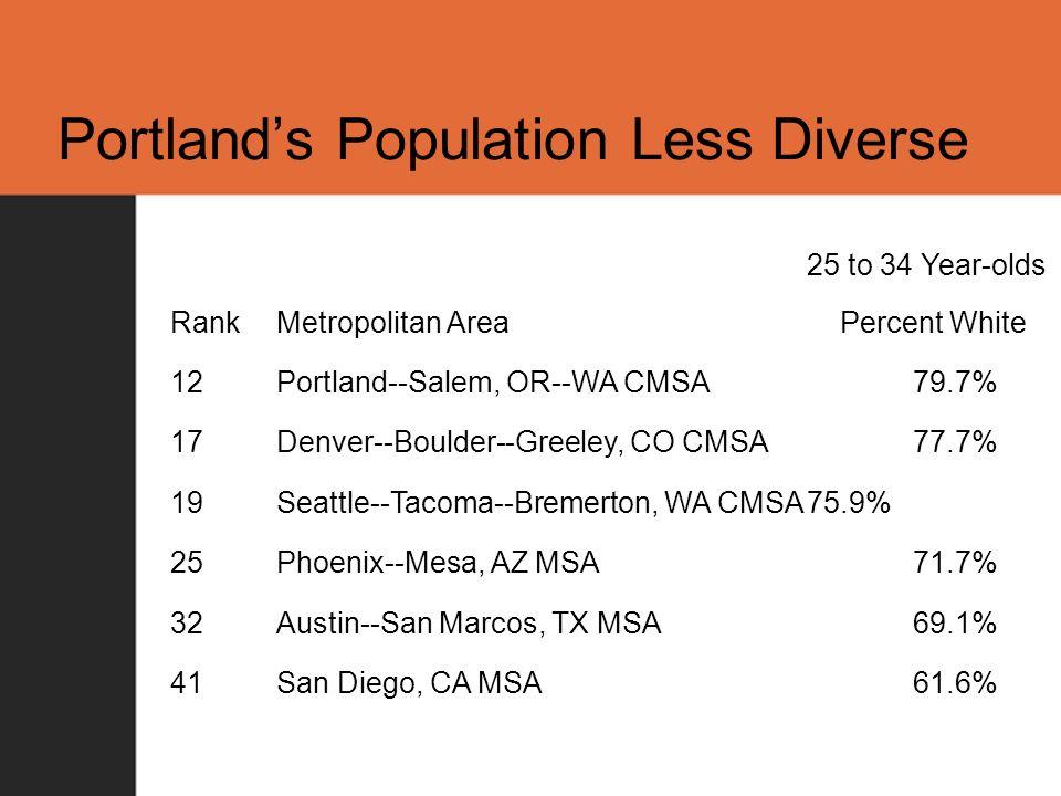Portlands Population Less Diverse 25 to 34 Year-olds RankMetropolitan Area Percent White 12Portland--Salem, OR--WA CMSA79.7% 17Denver--Boulder--Greele
