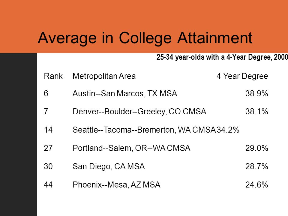 Average in College Attainment RankMetropolitan Area4 Year Degree 6Austin--San Marcos, TX MSA38.9% 7Denver--Boulder--Greeley, CO CMSA38.1% 14Seattle--Tacoma--Bremerton, WA CMSA34.2% 27Portland--Salem, OR--WA CMSA29.0% 30San Diego, CA MSA28.7% 44Phoenix--Mesa, AZ MSA24.6% 25-34 year-olds with a 4-Year Degree, 2000