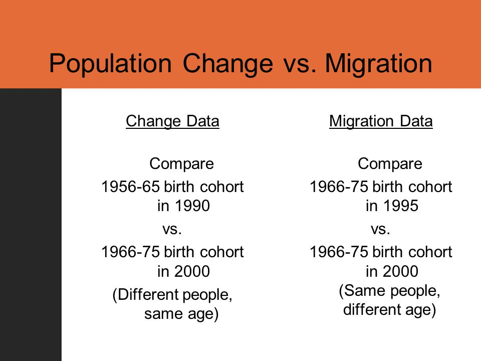 Population Change vs.Migration Change Data Compare 1956-65 birth cohort in 1990 vs.