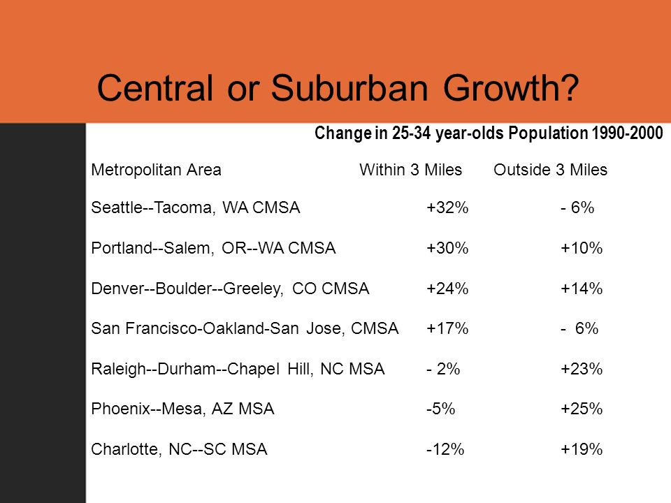 Central or Suburban Growth.