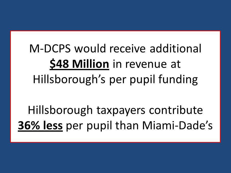 M-DCPS would receive additional $48 Million in revenue at Hillsboroughs per pupil funding Hillsborough taxpayers contribute 36% less per pupil than Miami-Dades