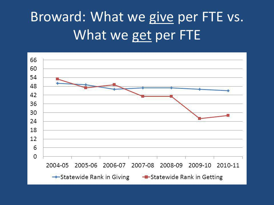 Broward: What we give per FTE vs. What we get per FTE