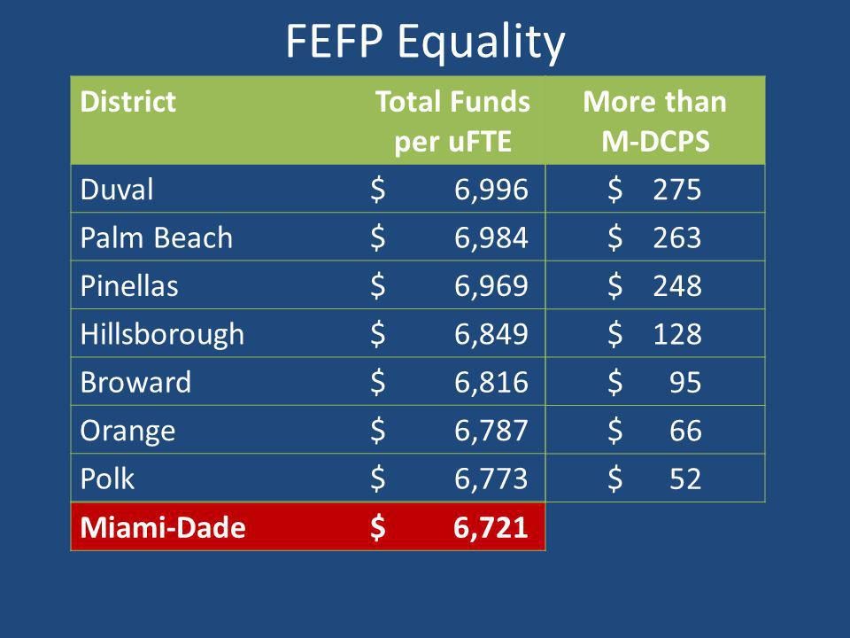 FEFP Equality DistrictTotal Funds per uFTE Duval$6,996 Palm Beach$6,984 Pinellas$6,969 Hillsborough$6,849 Broward$6,816 Orange$6,787 Polk$6,773 More than M-DCPS $275 $263 $248 $128 $95 $66 $52 Miami-Dade$6,721