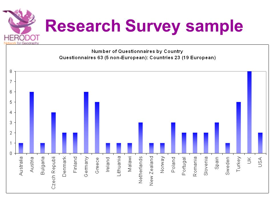 Research Survey sample