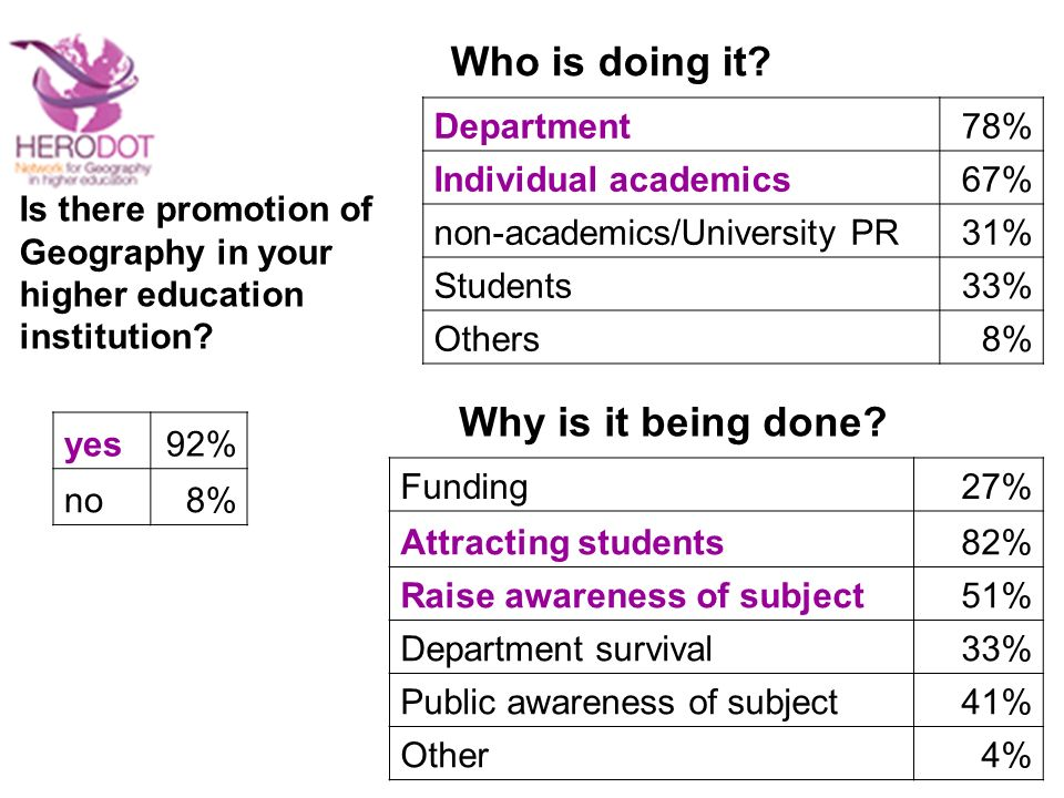yes92% no8% Department78% Individual academics67% non-academics/University PR31% Students33% Others8% Is there promotion of Geography in your higher education institution.