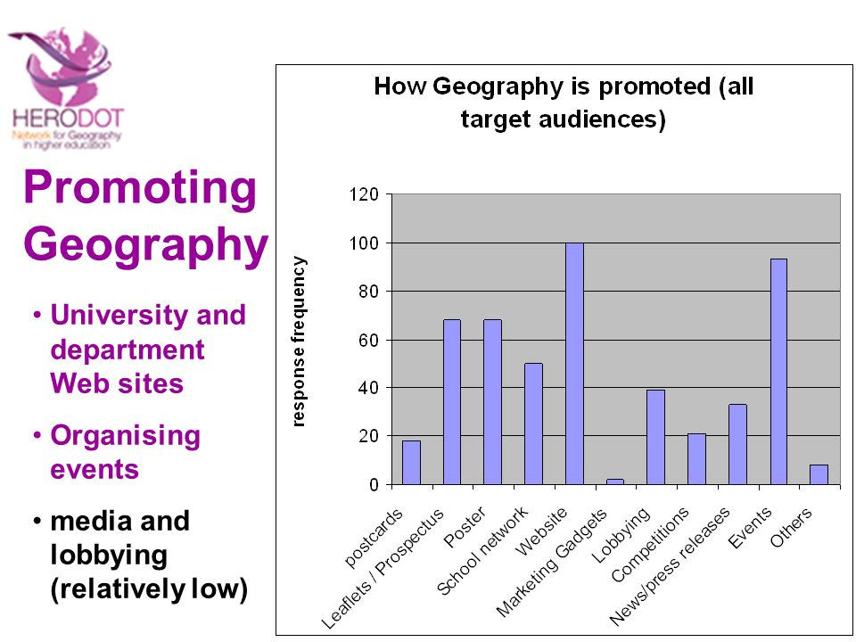 Promoting Geography University and department Web sites Organising events media and lobbying (relatively low)