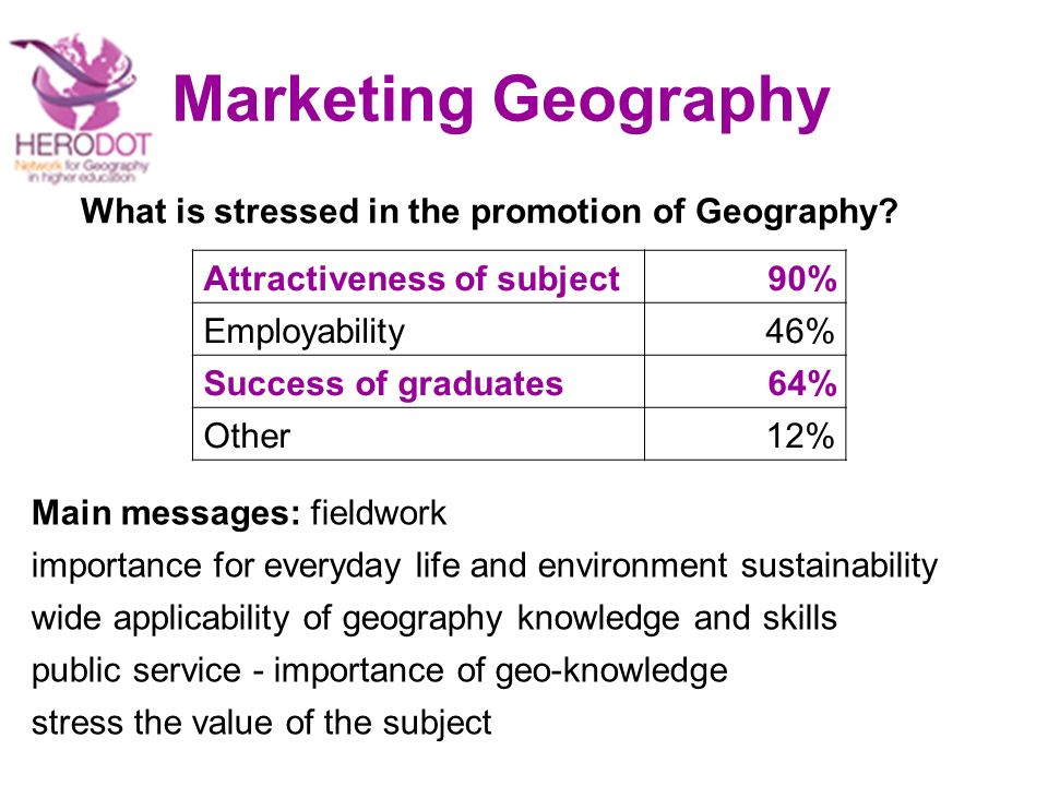 Marketing Geography Attractiveness of subject90% Employability46% Success of graduates64% Other12% What is stressed in the promotion of Geography.