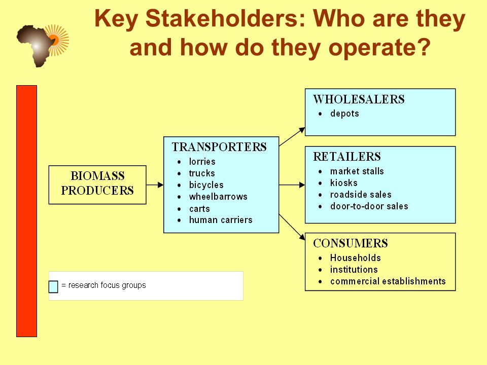 Key Stakeholders: Who are they and how do they operate