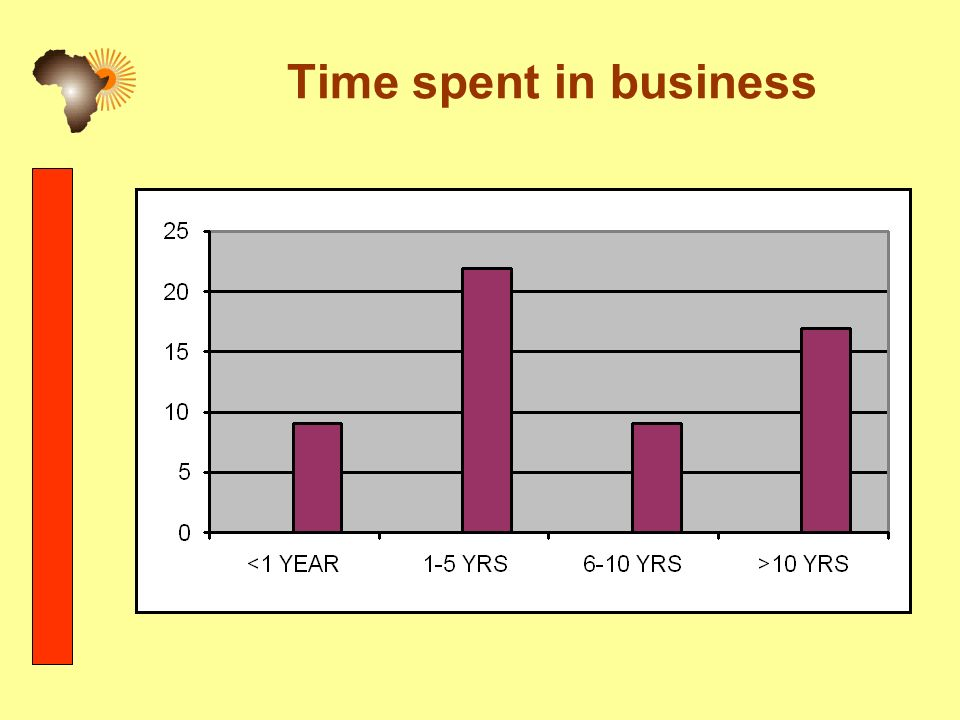 Time spent in business