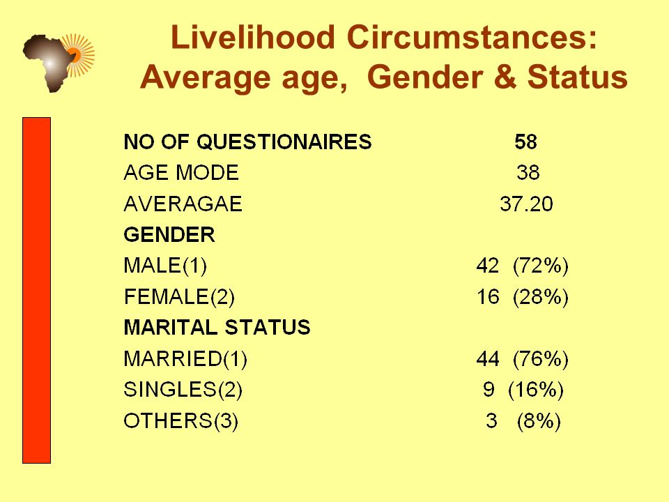 Livelihood Circumstances: Average age, Gender & Status