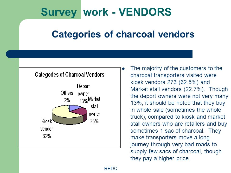 REDC Survey work - VENDORS Categories of charcoal vendors The majority of the customers to the charcoal transporters visited were kiosk vendors 273 (6