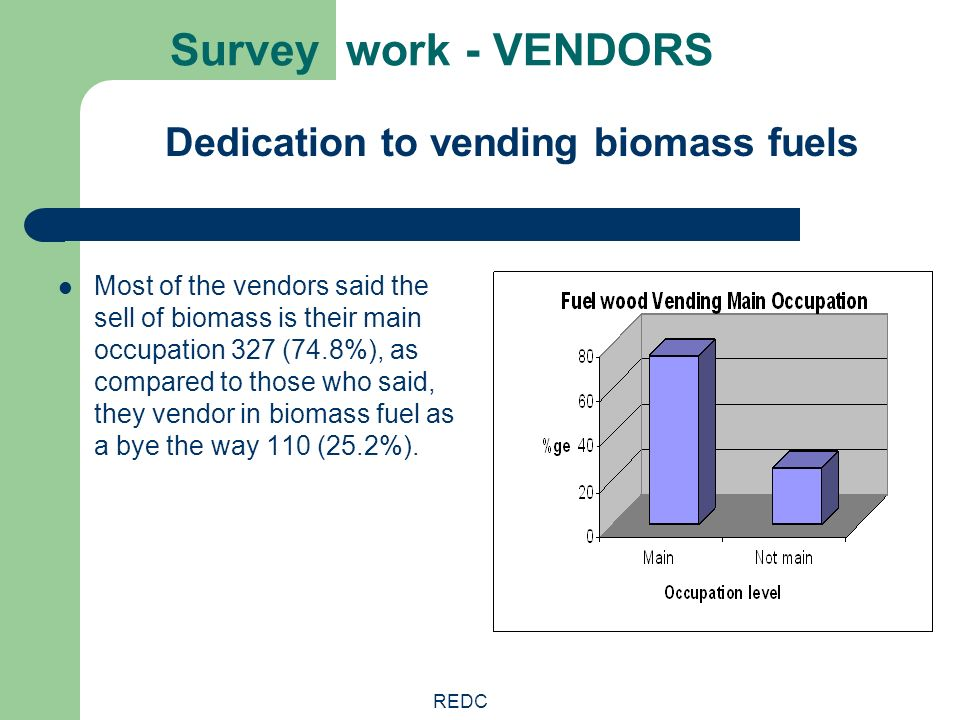 REDC Survey work - VENDORS Dedication to vending biomass fuels Most of the vendors said the sell of biomass is their main occupation 327 (74.8%), as c