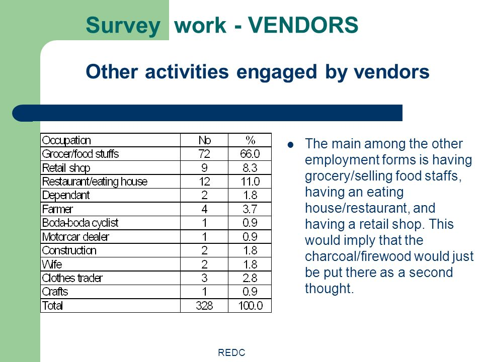 REDC Survey work - VENDORS Other activities engaged by vendors The main among the other employment forms is having grocery/selling food staffs, having
