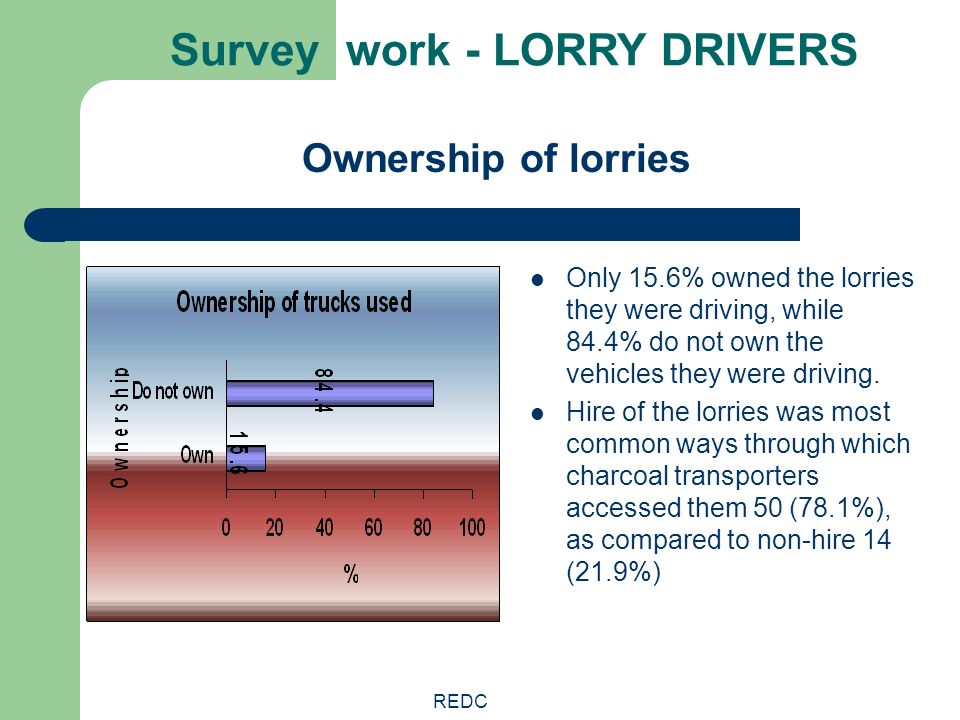 REDC Survey work - LORRY DRIVERS Only 15.6% owned the lorries they were driving, while 84.4% do not own the vehicles they were driving. Hire of the lo