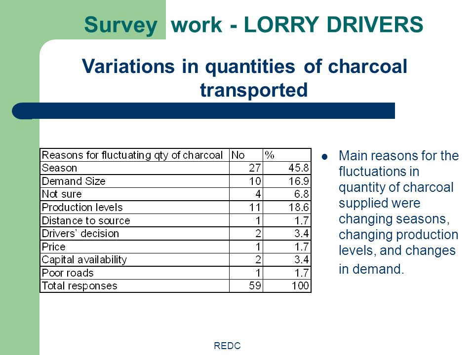 REDC Survey work - LORRY DRIVERS Main reasons for the fluctuations in quantity of charcoal supplied were changing seasons, changing production levels,