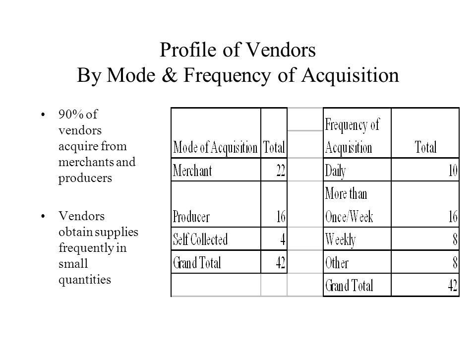 Profile of Vendors By Mode & Frequency of Acquisition 90% of vendors acquire from merchants and producers Vendors obtain supplies frequently in small quantities