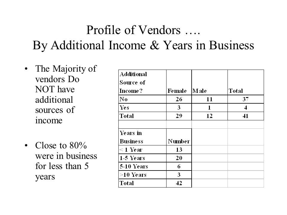 Profile of Vendors ….