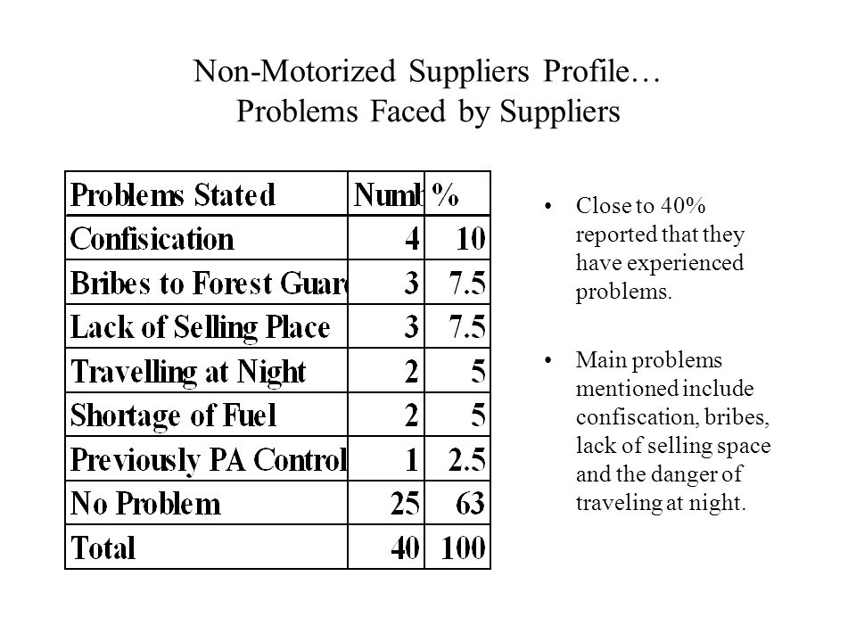 Non-Motorized Suppliers Profile… Problems Faced by Suppliers Close to 40% reported that they have experienced problems.