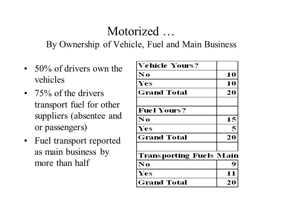 Motorized … By Ownership of Vehicle, Fuel and Main Business 50% of drivers own the vehicles 75% of the drivers transport fuel for other suppliers (absentee and or passengers) Fuel transport reported as main business by more than half