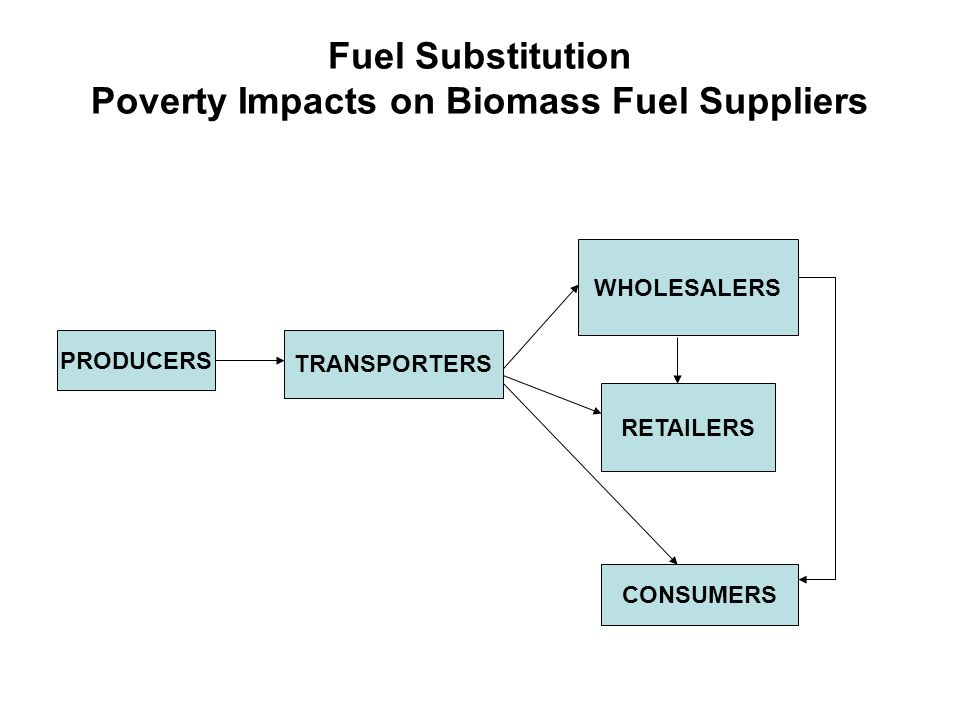Fuel Substitution Poverty Impacts on Biomass Fuel Suppliers PRODUCERS TRANSPORTERS WHOLESALERS RETAILERS CONSUMERS