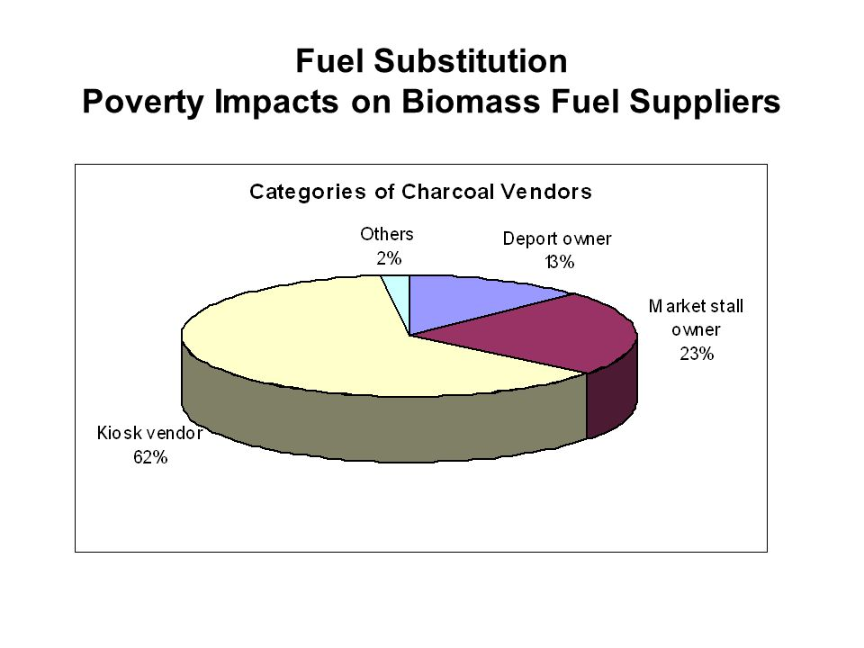 Fuel Substitution Poverty Impacts on Biomass Fuel Suppliers