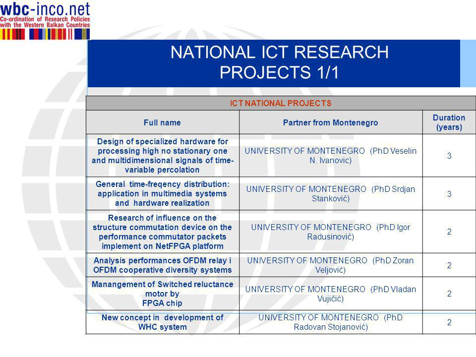 NATIONAL ICT RESEARCH PROJECTS 1/1 ICT NATIONAL PROJECTS Full namePartner from Montenegro Duration (years) Design of specialized hardware for processi
