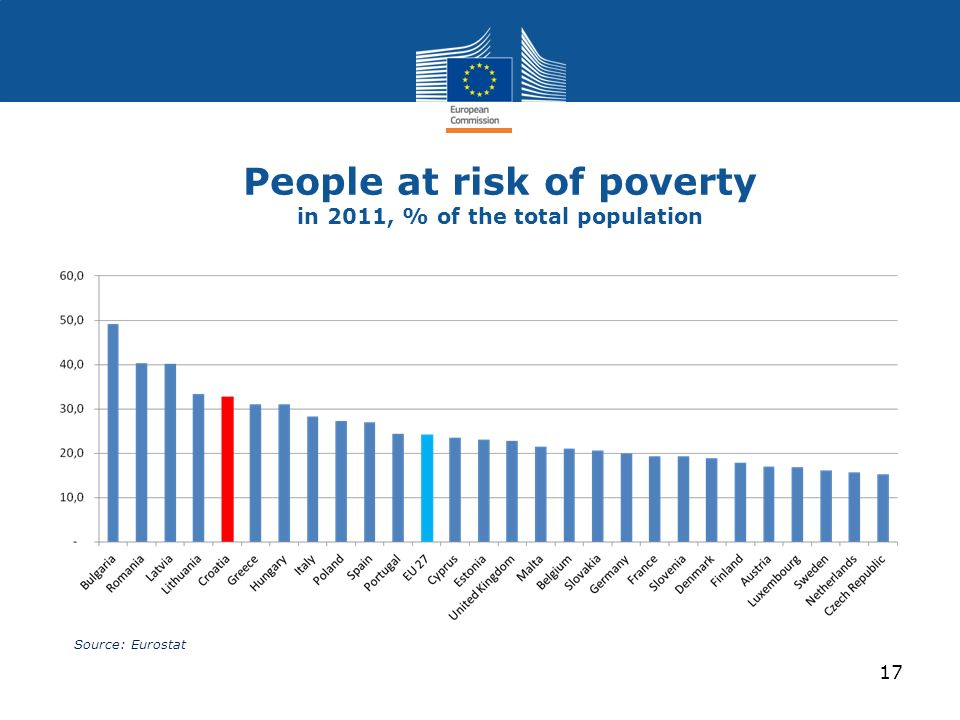 People at risk of poverty in 2011, % of the total population Source: Eurostat 17