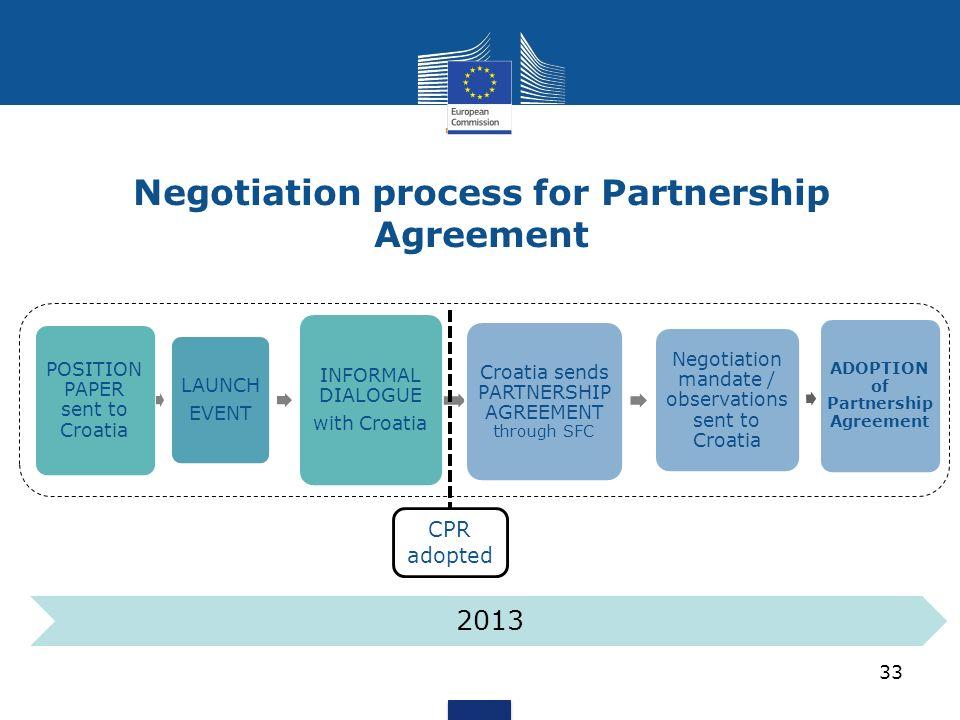 Negotiation process for Partnership Agreement POSITION PAPER sent to Croatia LAUNCH EVENT INFORMAL DIALOGUE with Croatia Croatia sends PARTNERSHIP AGR