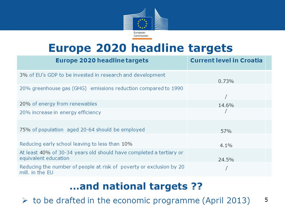 Europe 2020 headline targets …and national targets ?? to be drafted in the economic programme (April 2013) 5