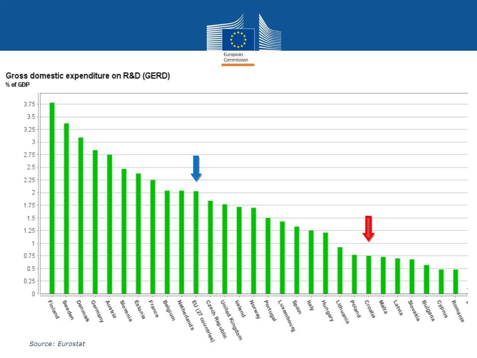 8 Source: Eurostat