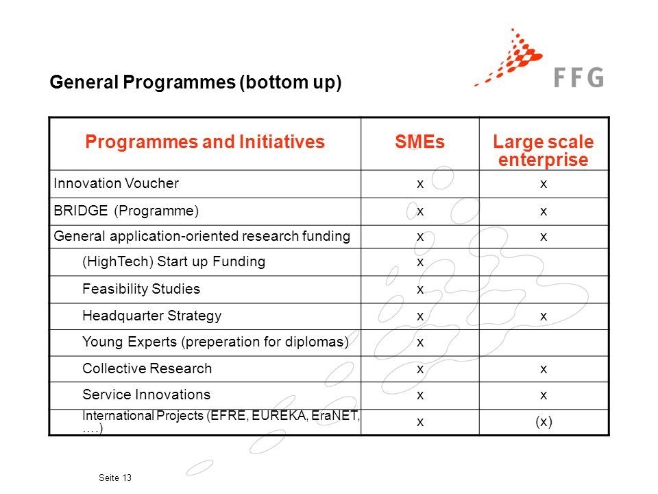 Seite 13 Programmes and InitiativesSMEsLarge scale enterprise Innovation Voucherxx BRIDGE (Programme)xx General application-oriented research fundingxx (HighTech) Start up Fundingx Feasibility Studiesx Headquarter Strategyxx Young Experts (preperation for diplomas)x Collective Researchxx Service Innovationsxx International Projects (EFRE, EUREKA, EraNET, ….) x(x) General Programmes (bottom up)